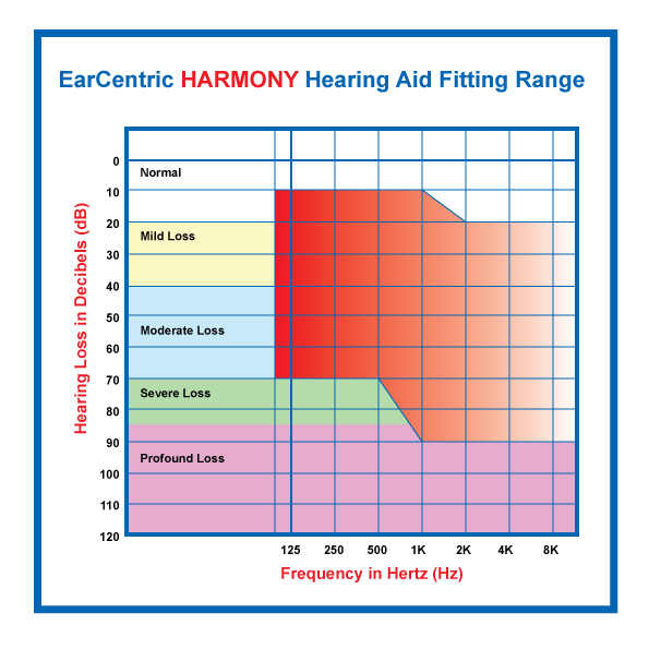 HARMONY hearing aid fitting range