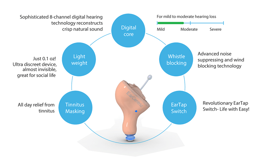 CIC hearing aid key features