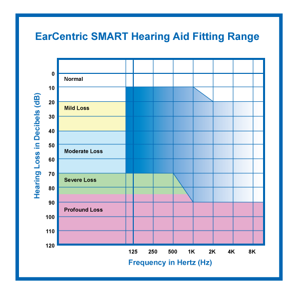 Smart hearing aid fitting range