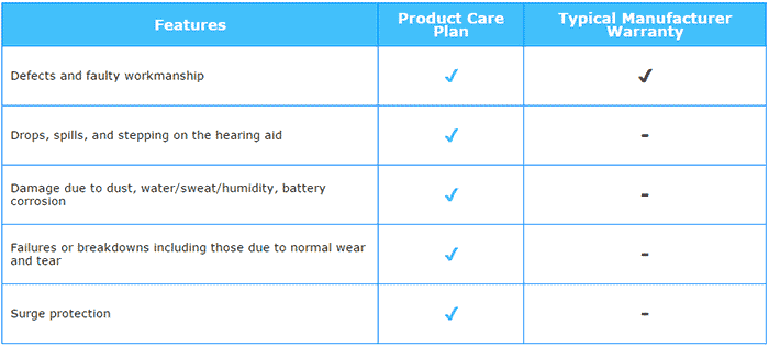 Product Care Plan comparison chart